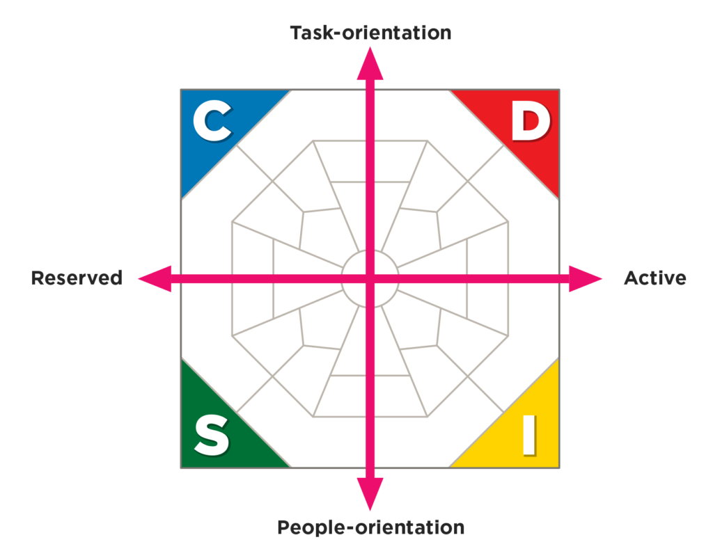 DISC model with axes