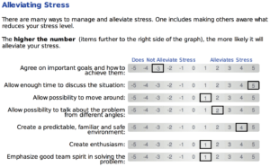 Stress Scale - How stressed are you?
