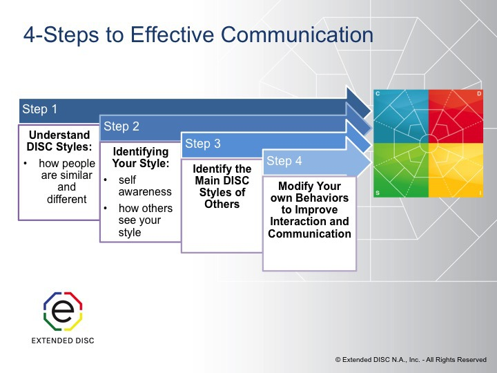 4 steps to effective communication overview