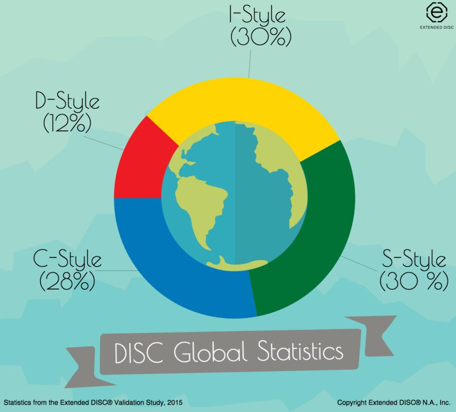 DISC Global Statistics
