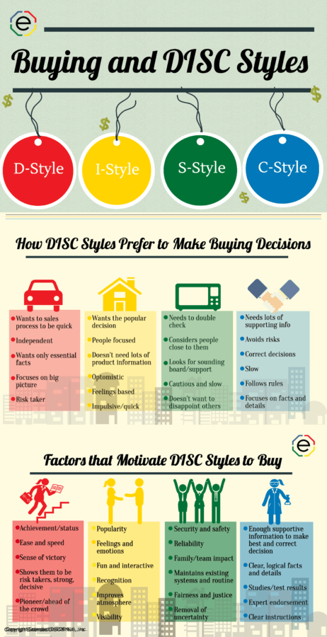DISC Personality Types Make Different Buying Decisions