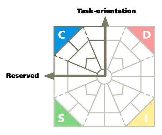 identifying the C-style profile