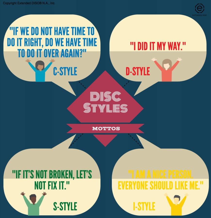 DISC Styles and their mottos