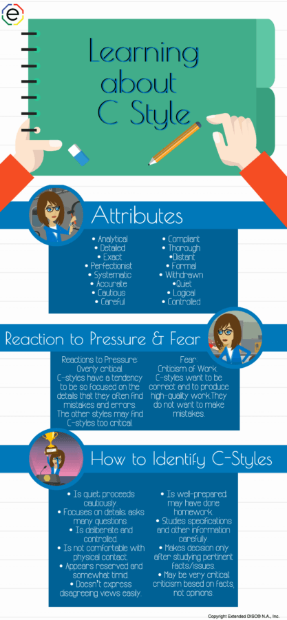 C-Style Profile Type Infographic