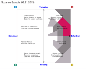 DISC assessment results Overused Styles