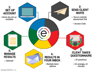 Process for taking DISC Assessments