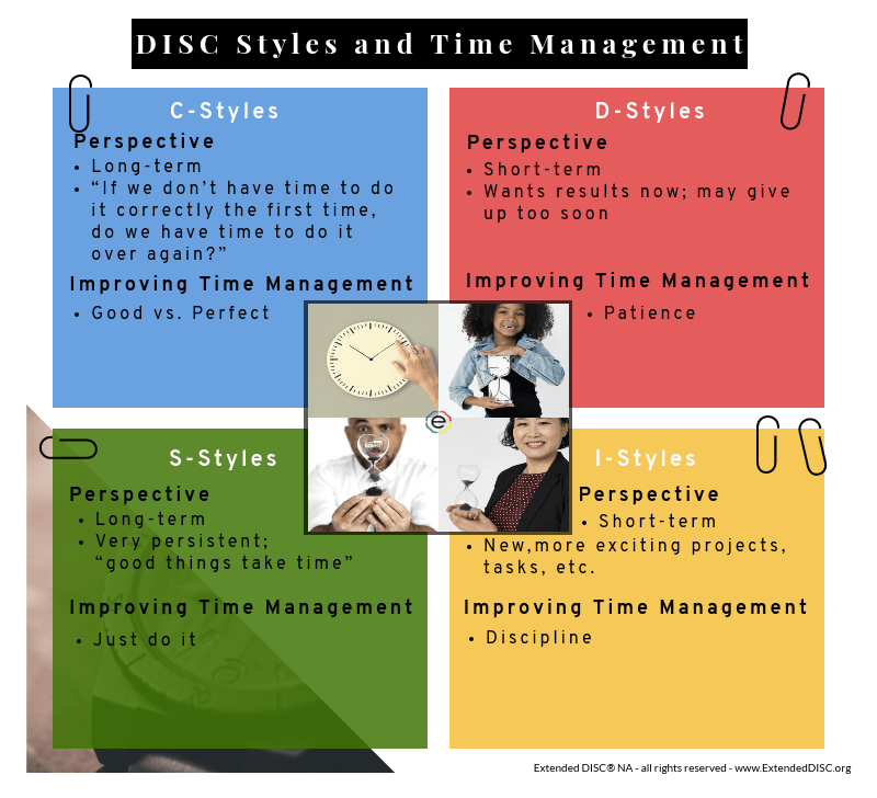 Time Management and DISC Infographic