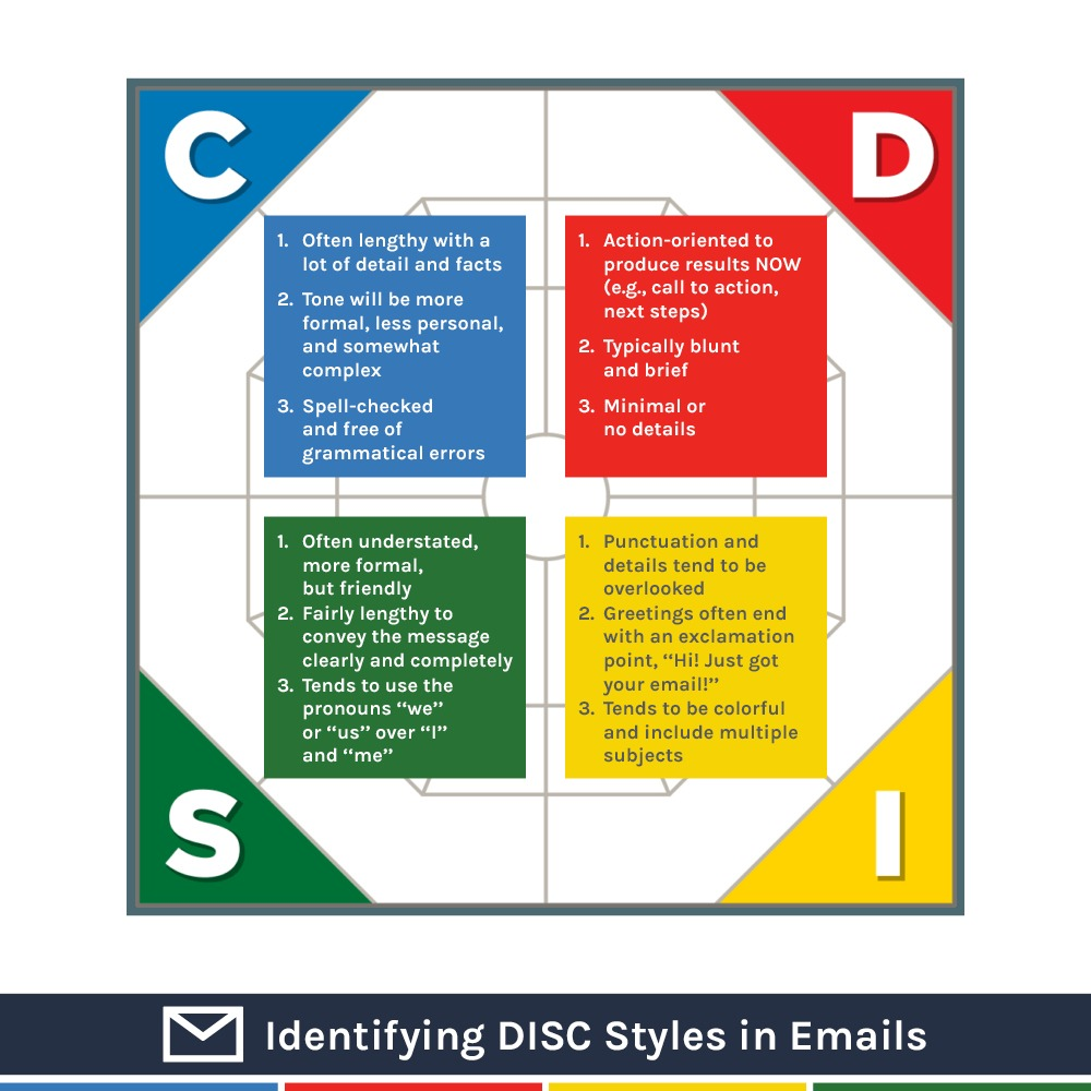 Extended DISC Styles and email infographics