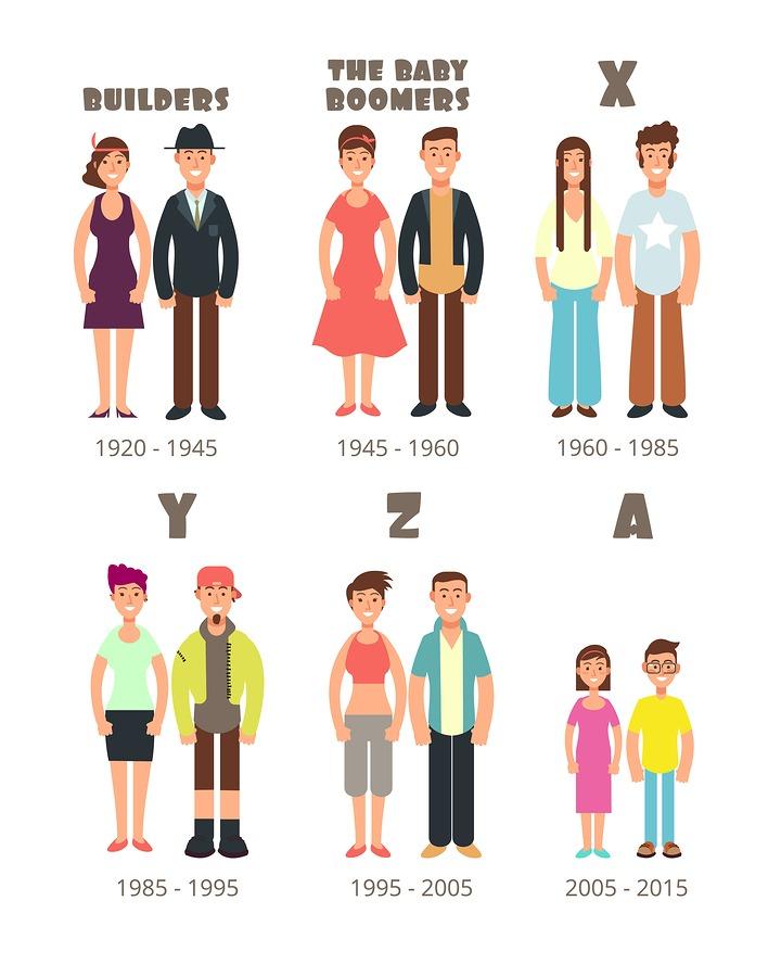 Baby Boomer, Z, X Generation millennials